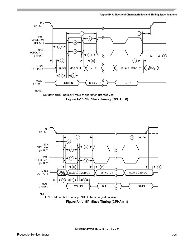 MC9S08AW16MFDE ,Freescale Semiconductor厂商,IC MCU 8BIT 16K FLASH 48-QFN, MC9S08AW16MFDE datasheet预览  第305页