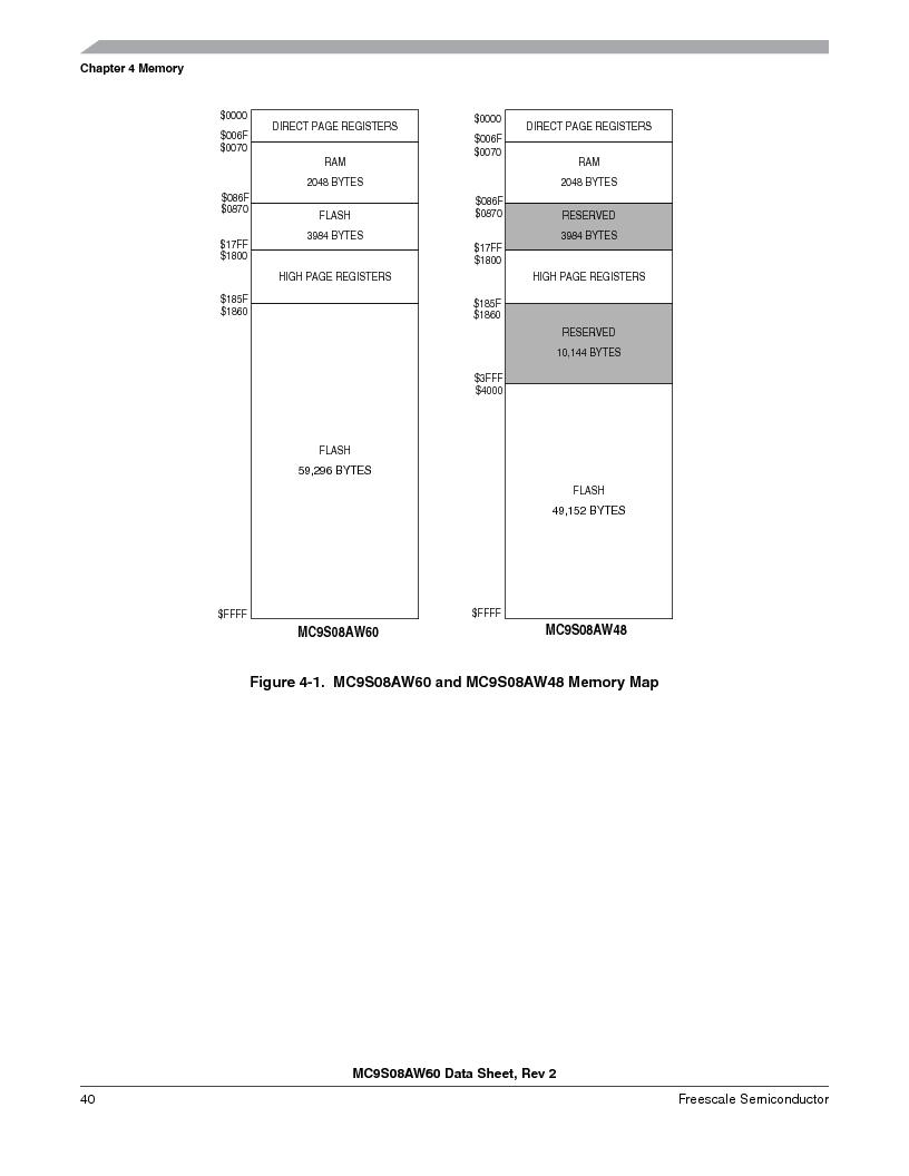MC9S08AW16MFDE ,Freescale Semiconductor厂商,IC MCU 8BIT 16K FLASH 48-QFN, MC9S08AW16MFDE datasheet预览  第40页
