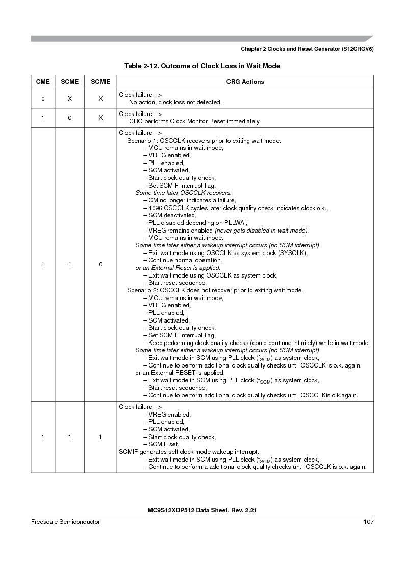 MC9S12XD256MAL ,Freescale Semiconductor厂商,IC MCU 256K FLASH 112-LQFP, MC9S12XD256MAL datasheet预览  第107页