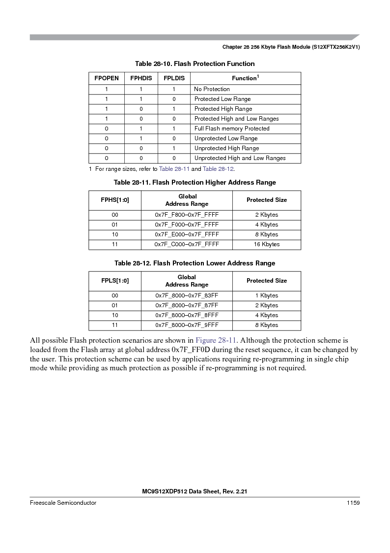MC9S12XD256MAL ,Freescale Semiconductor厂商,IC MCU 256K FLASH 112-LQFP, MC9S12XD256MAL datasheet预览  第1157页