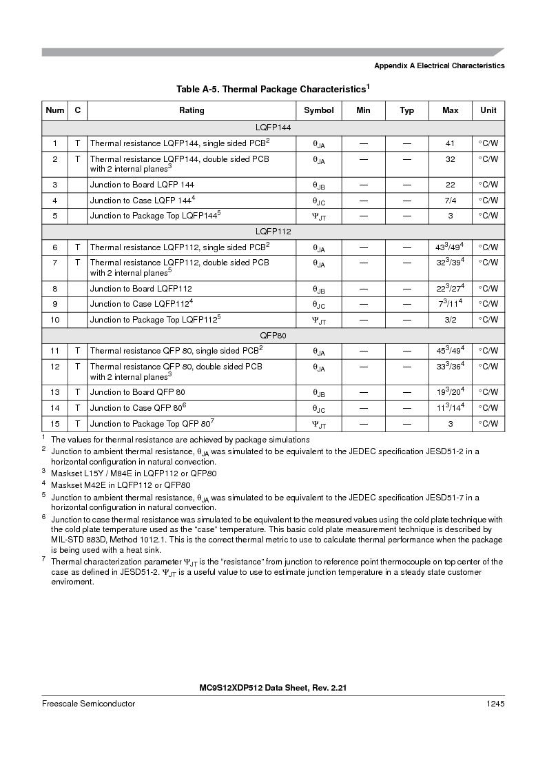 MC9S12XD256MAL ,Freescale Semiconductor厂商,IC MCU 256K FLASH 112-LQFP, MC9S12XD256MAL datasheet预览  第1243页