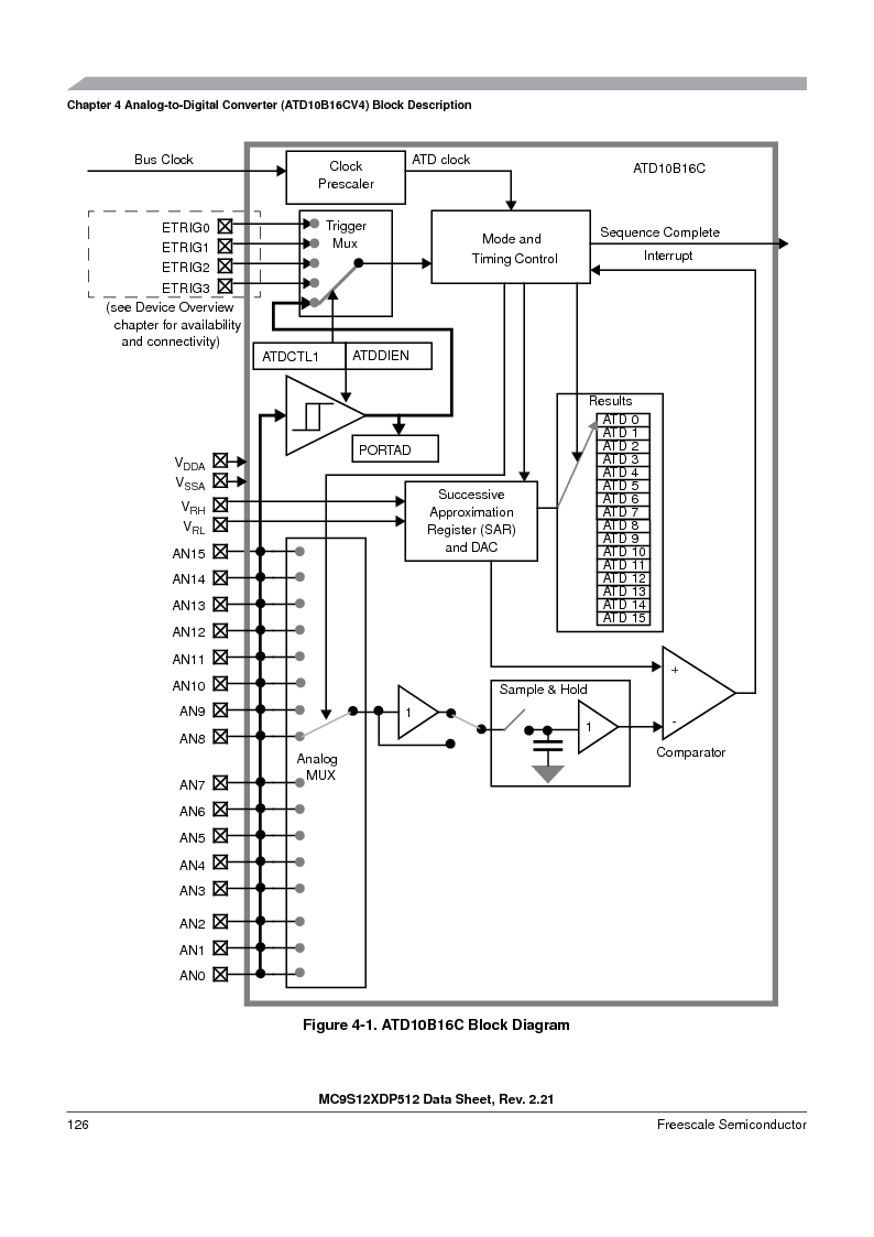 MC9S12XD256MAL ,Freescale Semiconductor厂商,IC MCU 256K FLASH 112-LQFP, MC9S12XD256MAL datasheet预览  第126页