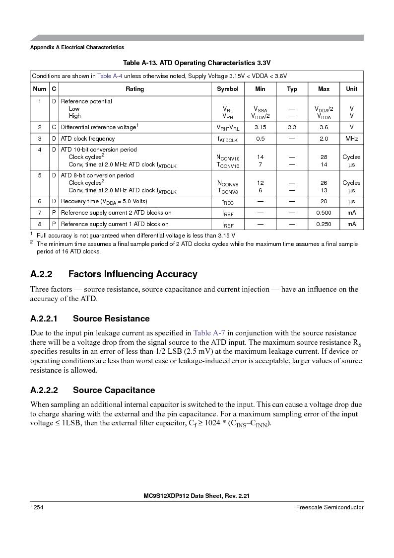 MC9S12XD256MAL ,Freescale Semiconductor厂商,IC MCU 256K FLASH 112-LQFP, MC9S12XD256MAL datasheet预览  第1252页