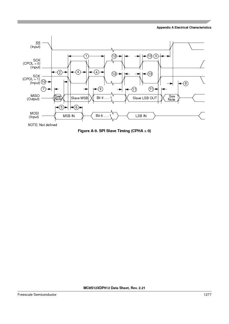 MC9S12XD256MAL ,Freescale Semiconductor厂商,IC MCU 256K FLASH 112-LQFP, MC9S12XD256MAL datasheet预览  第1275页
