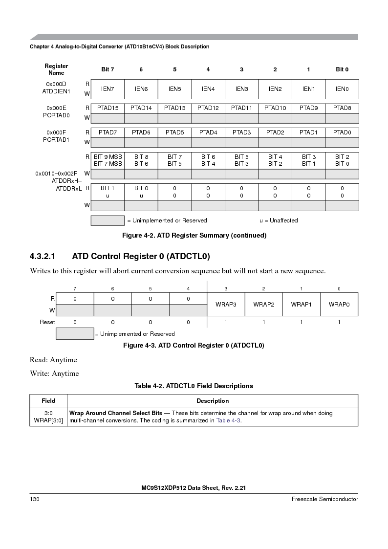 MC9S12XD256MAL ,Freescale Semiconductor厂商,IC MCU 256K FLASH 112-LQFP, MC9S12XD256MAL datasheet预览  第130页