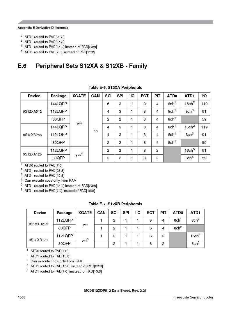 MC9S12XD256MAL ,Freescale Semiconductor厂商,IC MCU 256K FLASH 112-LQFP, MC9S12XD256MAL datasheet预览  第1304页