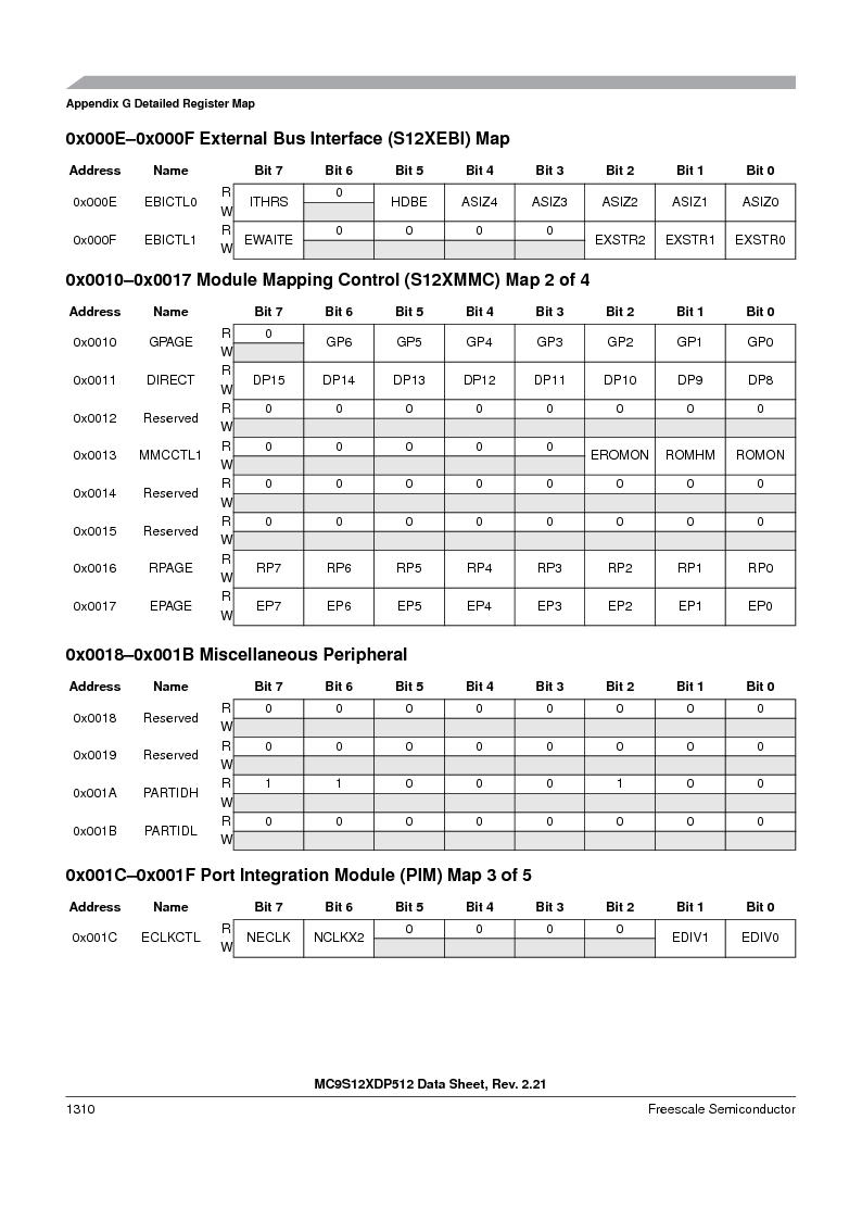 MC9S12XD256MAL ,Freescale Semiconductor厂商,IC MCU 256K FLASH 112-LQFP, MC9S12XD256MAL datasheet预览  第1308页