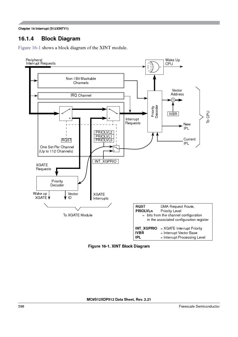 MC9S12XD256MAL ,Freescale Semiconductor厂商,IC MCU 256K FLASH 112-LQFP, MC9S12XD256MAL datasheet预览  第598页