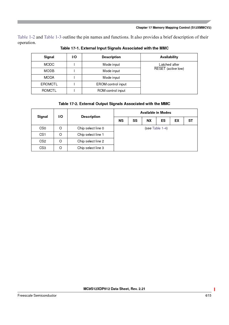 MC9S12XD256MAL ,Freescale Semiconductor厂商,IC MCU 256K FLASH 112-LQFP, MC9S12XD256MAL datasheet预览  第615页