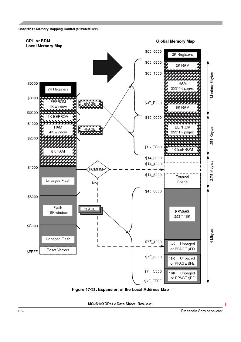 MC9S12XD256MAL ,Freescale Semiconductor厂商,IC MCU 256K FLASH 112-LQFP, MC9S12XD256MAL datasheet预览  第632页