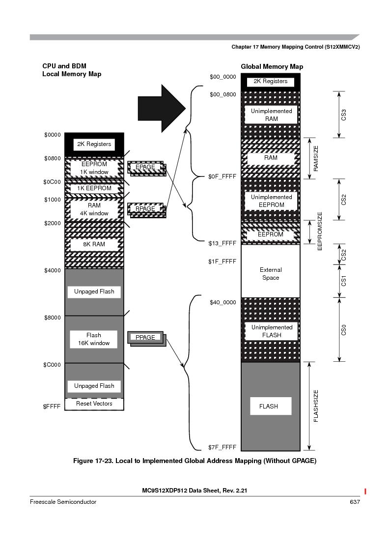 MC9S12XD256MAL ,Freescale Semiconductor厂商,IC MCU 256K FLASH 112-LQFP, MC9S12XD256MAL datasheet预览  第637页