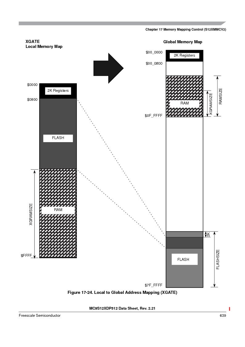 MC9S12XD256MAL ,Freescale Semiconductor厂商,IC MCU 256K FLASH 112-LQFP, MC9S12XD256MAL datasheet预览  第639页