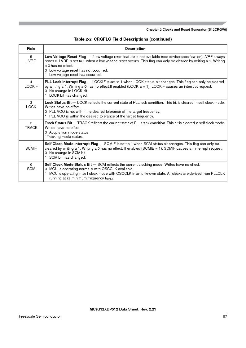 MC9S12XD256MAL ,Freescale Semiconductor厂商,IC MCU 256K FLASH 112-LQFP, MC9S12XD256MAL datasheet预览  第87页