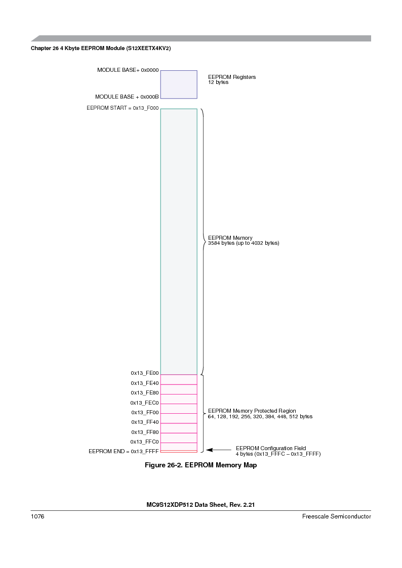 MC9S12XDP512CAL ,Freescale Semiconductor厂商,IC MCU 512K FLASH 112-LQFP, MC9S12XDP512CAL datasheet预览  第1074页