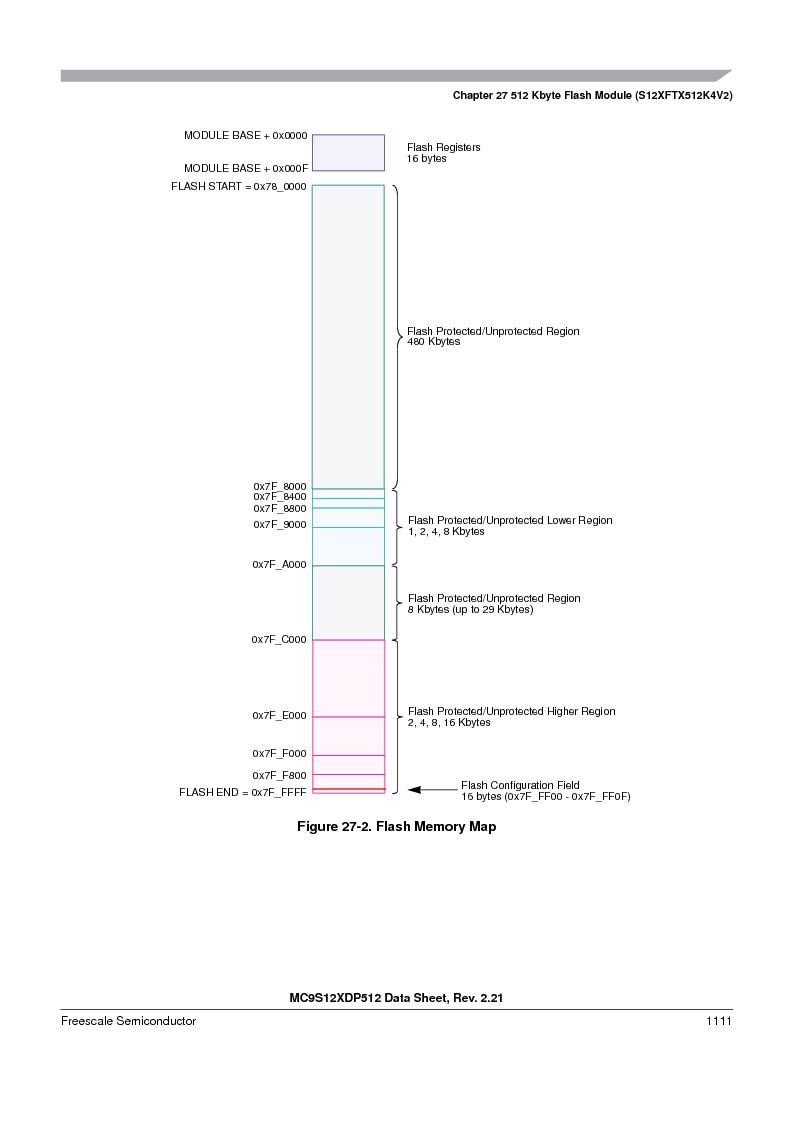 MC9S12XDP512CAL ,Freescale Semiconductor厂商,IC MCU 512K FLASH 112-LQFP, MC9S12XDP512CAL datasheet预览  第1109页
