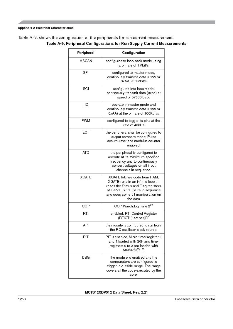MC9S12XDP512CAL ,Freescale Semiconductor厂商,IC MCU 512K FLASH 112-LQFP, MC9S12XDP512CAL datasheet预览  第1248页