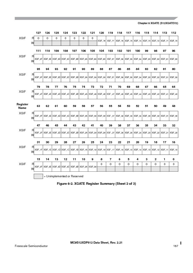 MC9S12XDP512CAL ,Freescale Semiconductor厂商,IC MCU 512K FLASH 112-LQFP, MC9S12XDP512CAL datasheet预览  第187页
