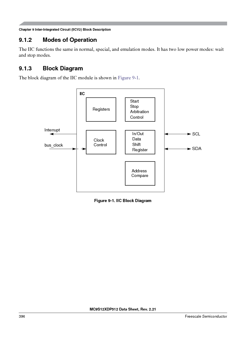 MC9S12XDP512CAL ,Freescale Semiconductor厂商,IC MCU 512K FLASH 112-LQFP, MC9S12XDP512CAL datasheet预览  第396页