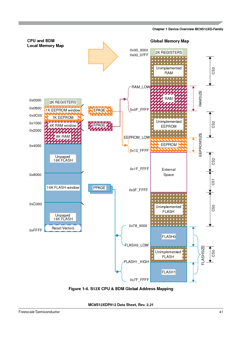 MC9S12XDP512CAL ,Freescale Semiconductor厂商,IC MCU 512K FLASH 112-LQFP, MC9S12XDP512CAL datasheet预览  第41页