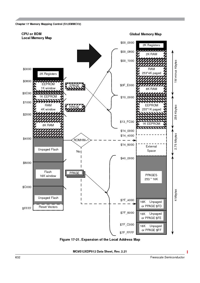 MC9S12XDP512CAL ,Freescale Semiconductor厂商,IC MCU 512K FLASH 112-LQFP, MC9S12XDP512CAL datasheet预览  第632页