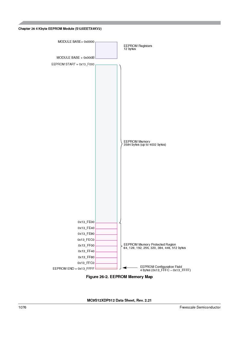 MC9S12XDT512MAL ,Freescale Semiconductor厂商,IC MCU 512K FLASH 112-LQFP, MC9S12XDT512MAL datasheet预览  第1074页