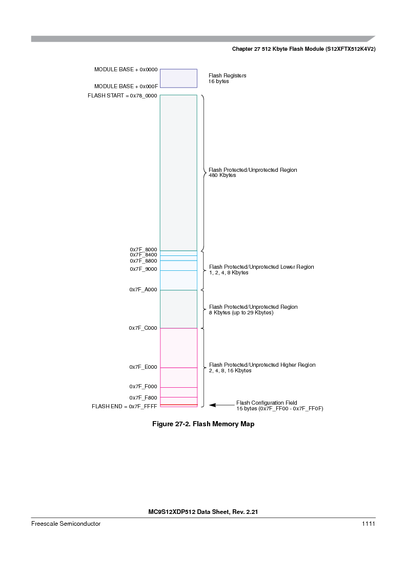 MC9S12XDT512MAL ,Freescale Semiconductor厂商,IC MCU 512K FLASH 112-LQFP, MC9S12XDT512MAL datasheet预览  第1109页