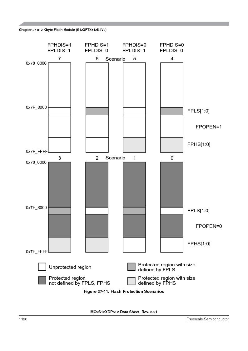 MC9S12XDT512MAL ,Freescale Semiconductor厂商,IC MCU 512K FLASH 112-LQFP, MC9S12XDT512MAL datasheet预览  第1118页