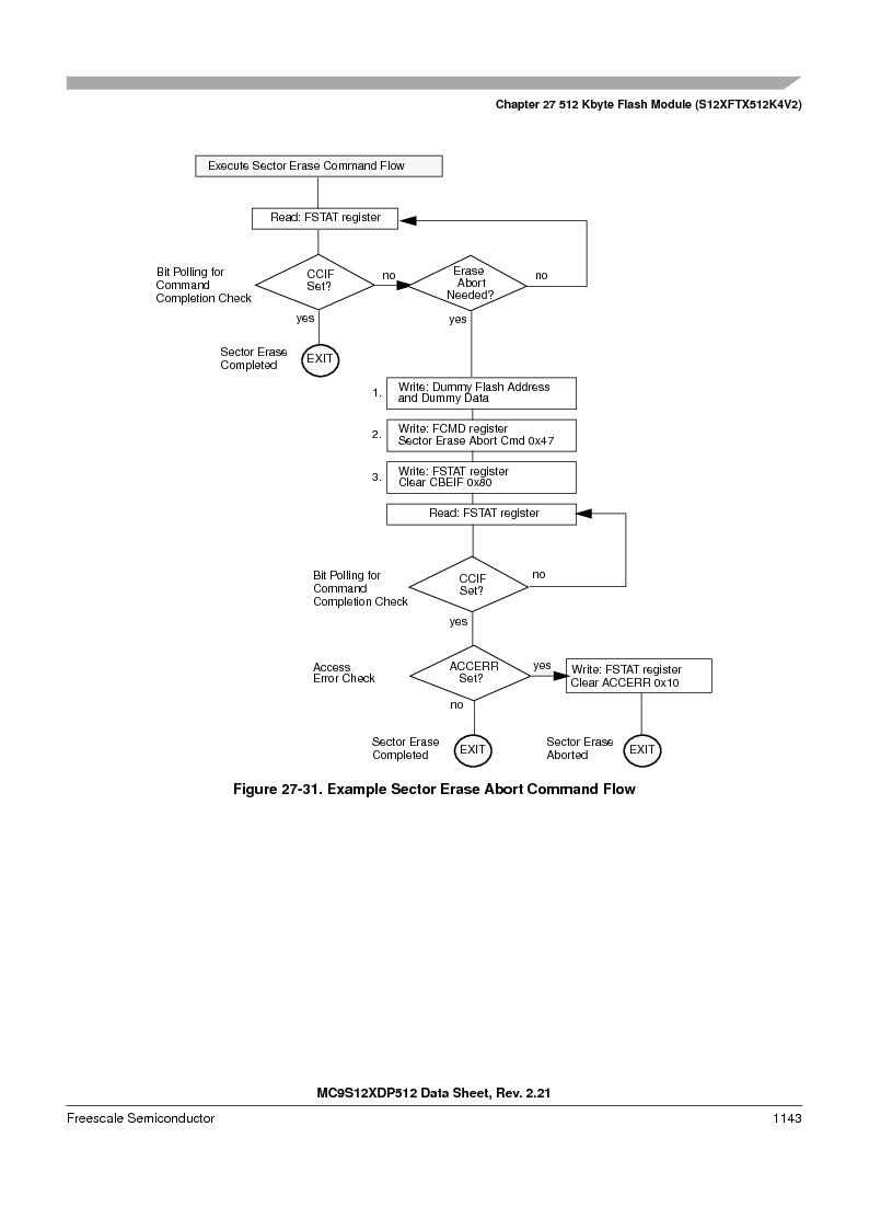 MC9S12XDT512MAL ,Freescale Semiconductor厂商,IC MCU 512K FLASH 112-LQFP, MC9S12XDT512MAL datasheet预览  第1141页