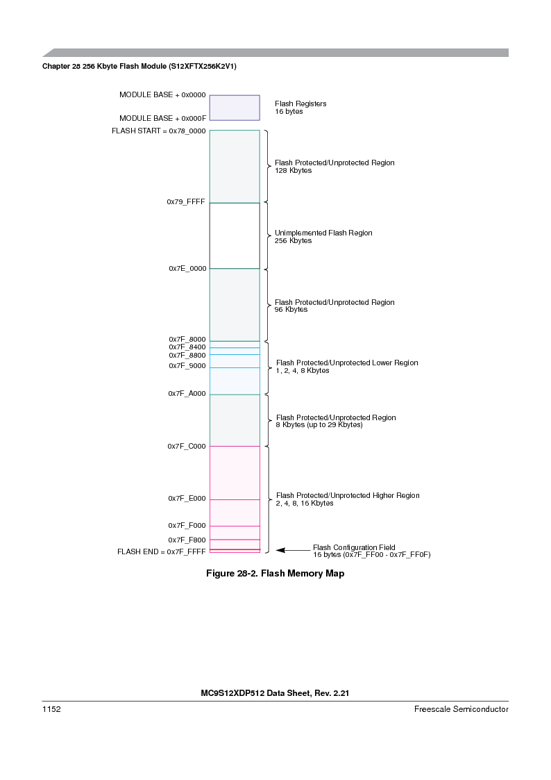 MC9S12XDT512MAL ,Freescale Semiconductor厂商,IC MCU 512K FLASH 112-LQFP, MC9S12XDT512MAL datasheet预览  第1150页