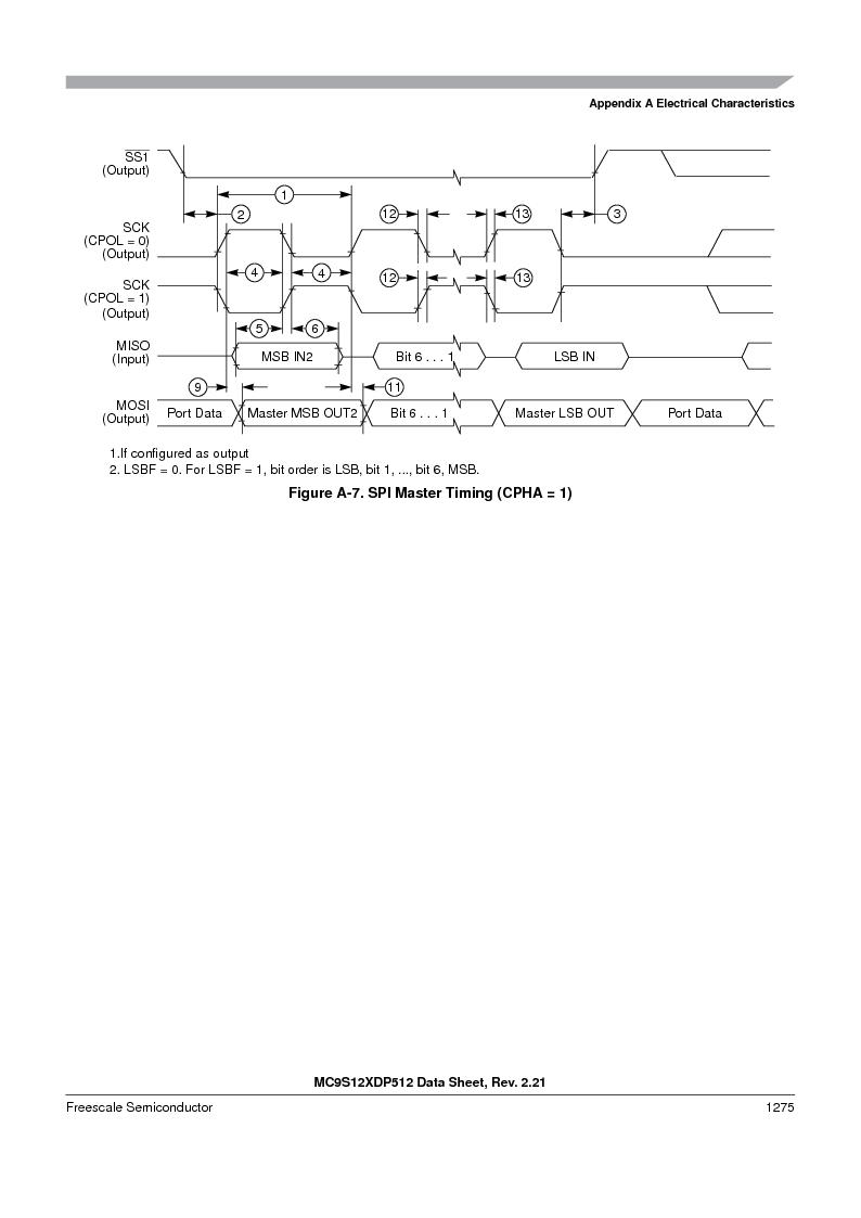 MC9S12XDT512MAL ,Freescale Semiconductor厂商,IC MCU 512K FLASH 112-LQFP, MC9S12XDT512MAL datasheet预览  第1273页