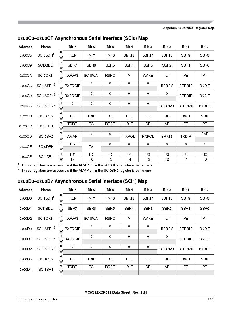 MC9S12XDT512MAL ,Freescale Semiconductor厂商,IC MCU 512K FLASH 112-LQFP, MC9S12XDT512MAL datasheet预览  第1319页