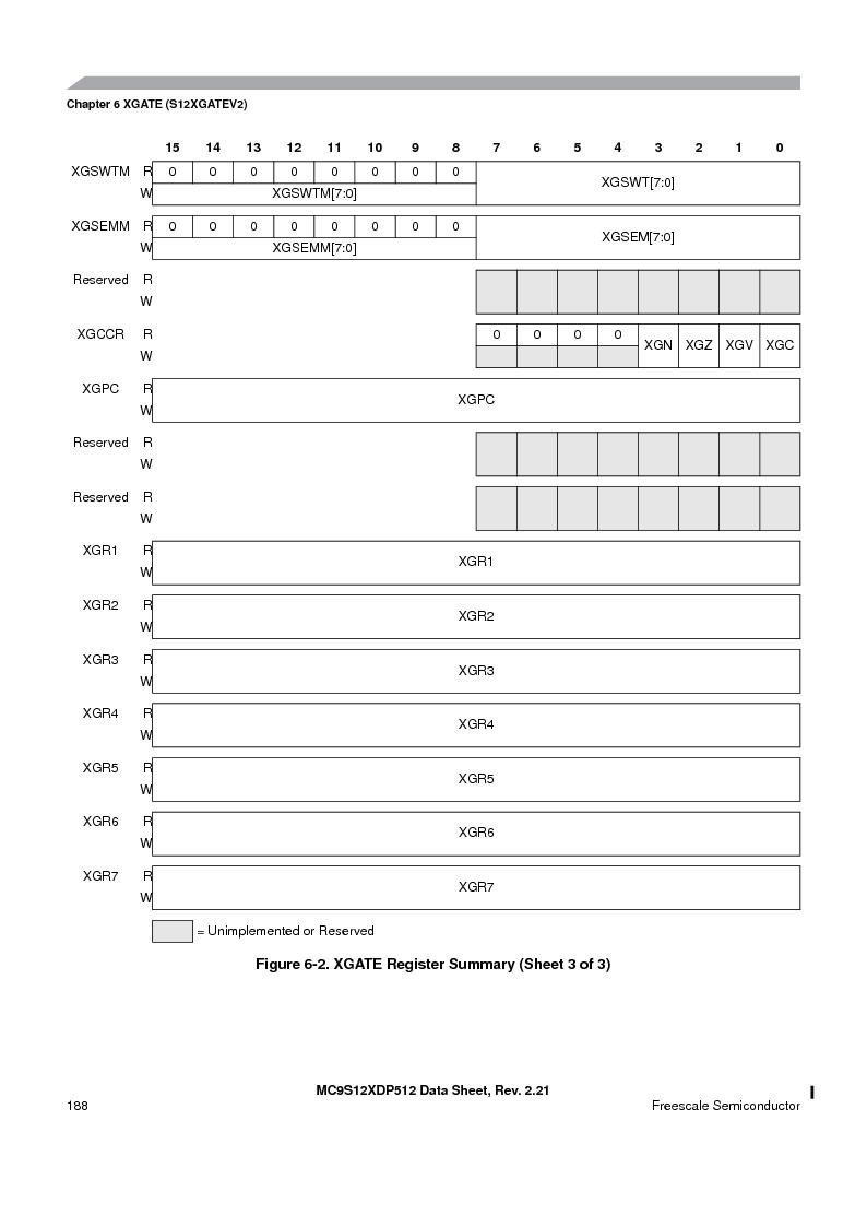 MC9S12XDT512MAL ,Freescale Semiconductor厂商,IC MCU 512K FLASH 112-LQFP, MC9S12XDT512MAL datasheet预览  第188页