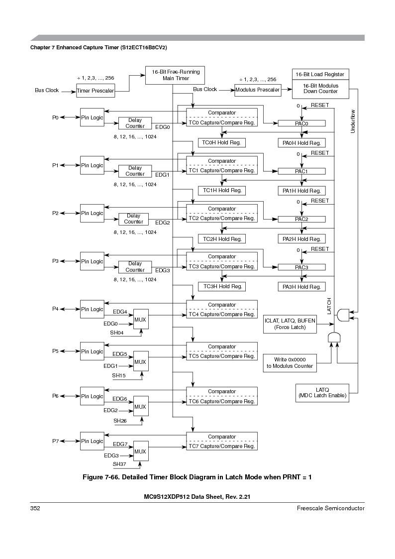 MC9S12XDT512MAL ,Freescale Semiconductor厂商,IC MCU 512K FLASH 112-LQFP, MC9S12XDT512MAL datasheet预览  第352页