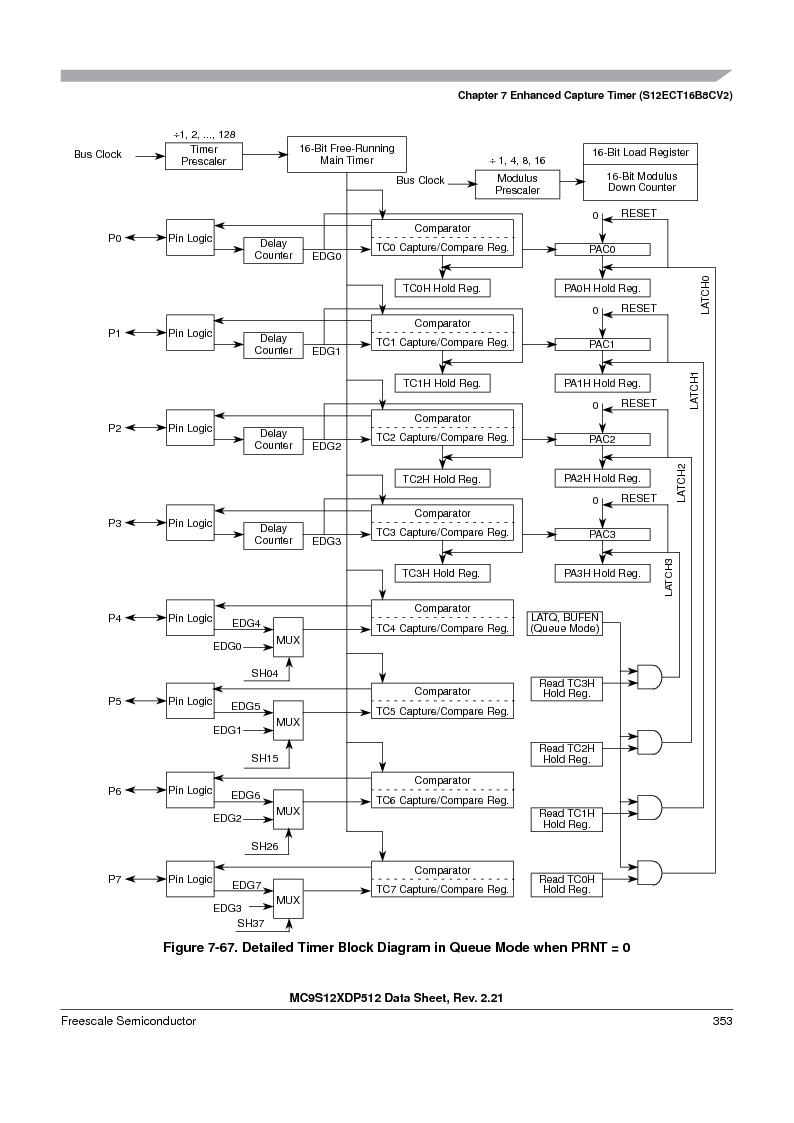 MC9S12XDT512MAL ,Freescale Semiconductor厂商,IC MCU 512K FLASH 112-LQFP, MC9S12XDT512MAL datasheet预览  第353页