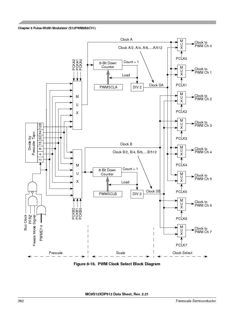 MC9S12XDT512MAL ,Freescale Semiconductor厂商,IC MCU 512K FLASH 112-LQFP, MC9S12XDT512MAL datasheet预览  第382页