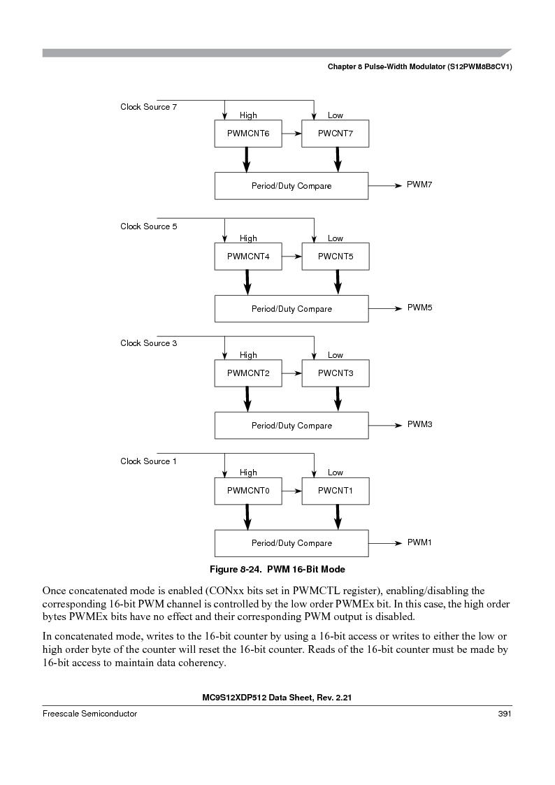 MC9S12XDT512MAL ,Freescale Semiconductor厂商,IC MCU 512K FLASH 112-LQFP, MC9S12XDT512MAL datasheet预览  第391页