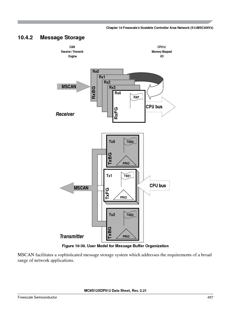 MC9S12XDT512MAL ,Freescale Semiconductor厂商,IC MCU 512K FLASH 112-LQFP, MC9S12XDT512MAL datasheet预览  第457页