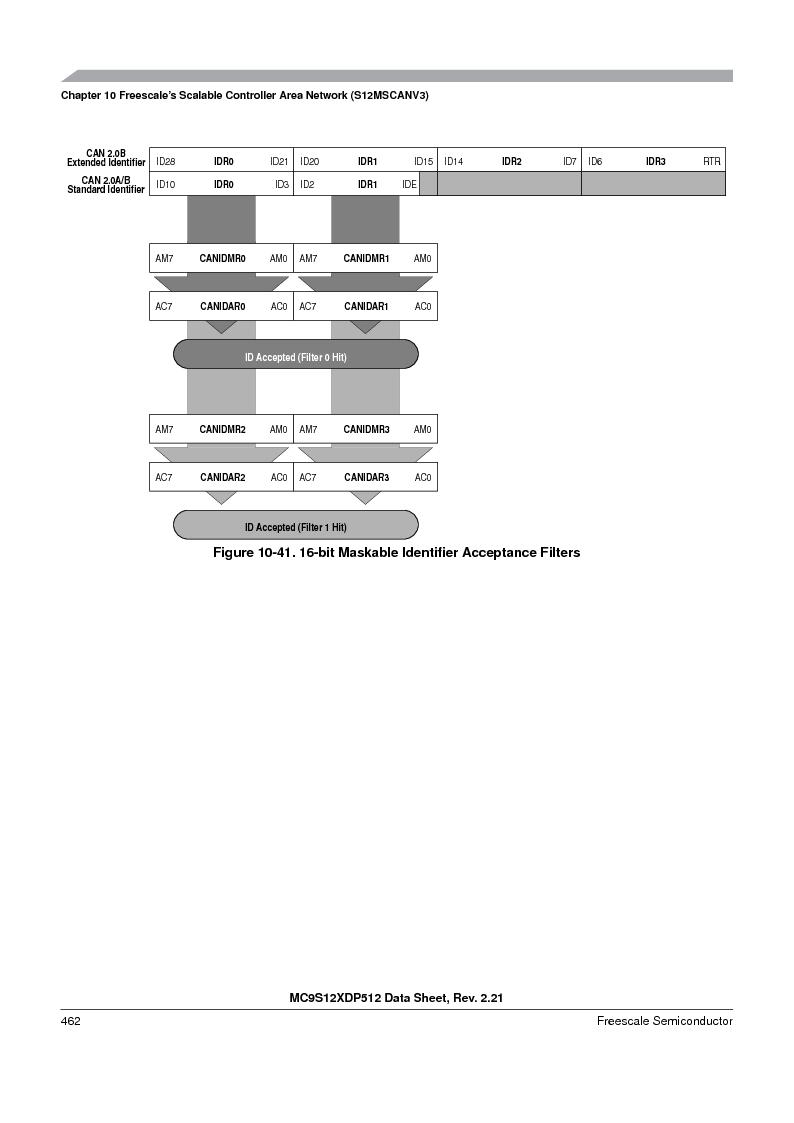 MC9S12XDT512MAL ,Freescale Semiconductor厂商,IC MCU 512K FLASH 112-LQFP, MC9S12XDT512MAL datasheet预览  第462页