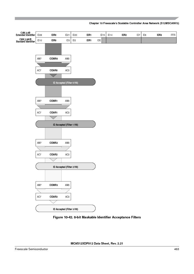 MC9S12XDT512MAL ,Freescale Semiconductor厂商,IC MCU 512K FLASH 112-LQFP, MC9S12XDT512MAL datasheet预览  第463页