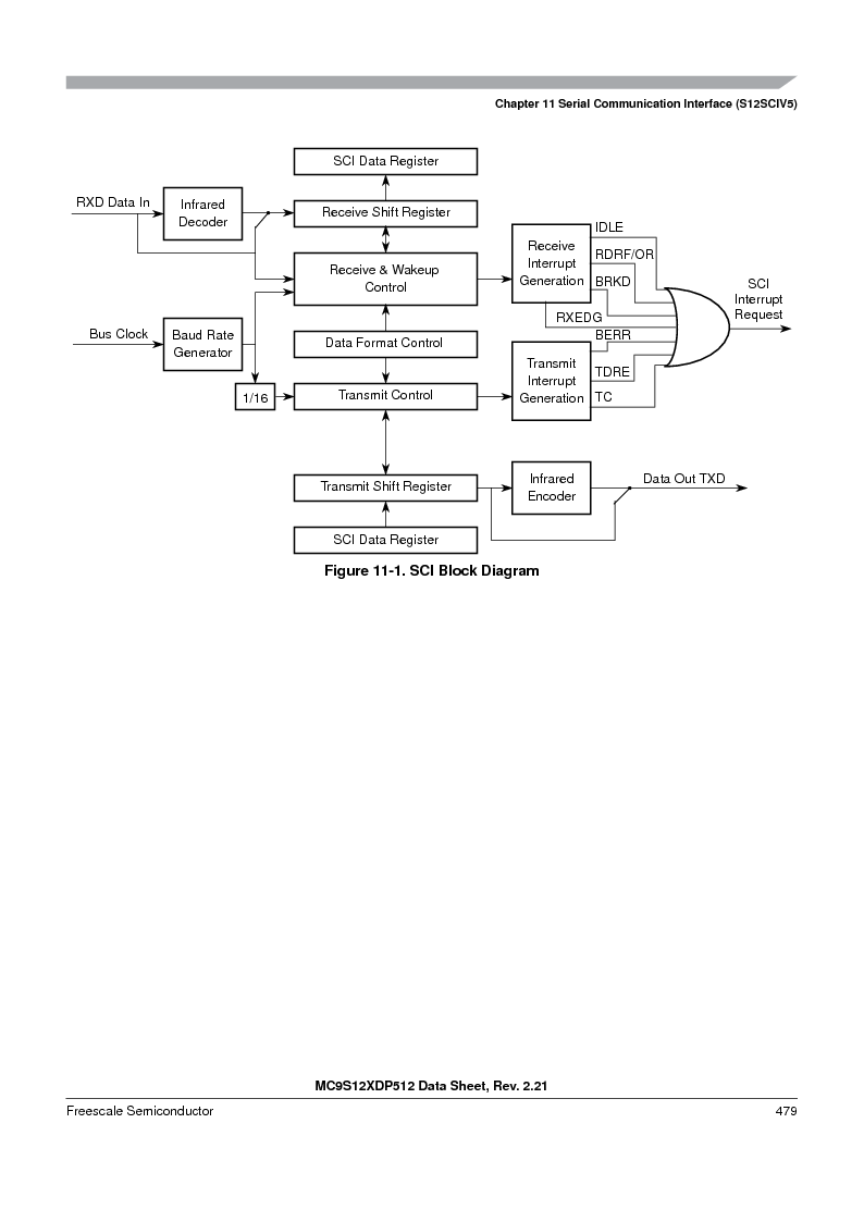 MC9S12XDT512MAL ,Freescale Semiconductor厂商,IC MCU 512K FLASH 112-LQFP, MC9S12XDT512MAL datasheet预览  第479页