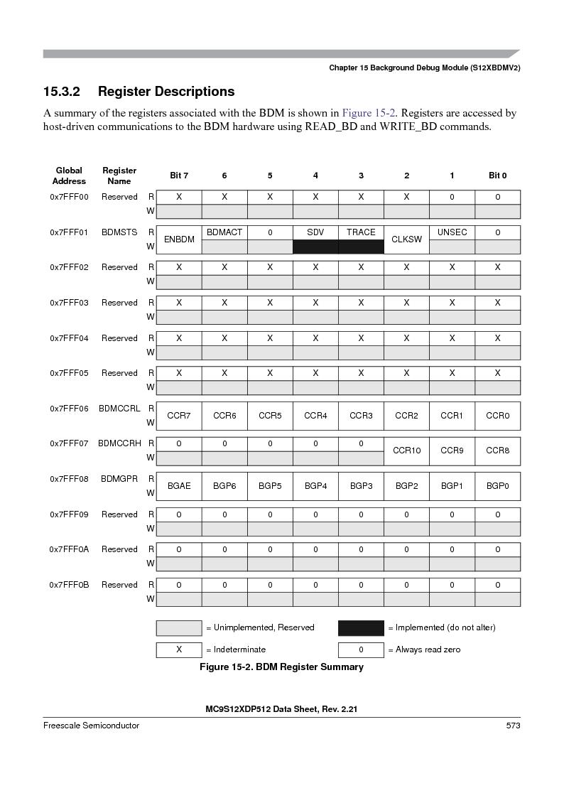 MC9S12XDT512MAL ,Freescale Semiconductor厂商,IC MCU 512K FLASH 112-LQFP, MC9S12XDT512MAL datasheet预览  第573页