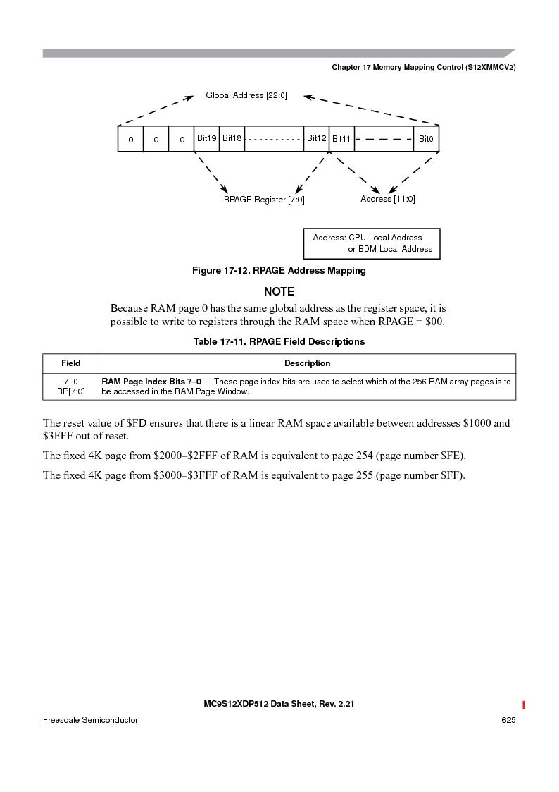 MC9S12XDT512MAL ,Freescale Semiconductor厂商,IC MCU 512K FLASH 112-LQFP, MC9S12XDT512MAL datasheet预览  第625页