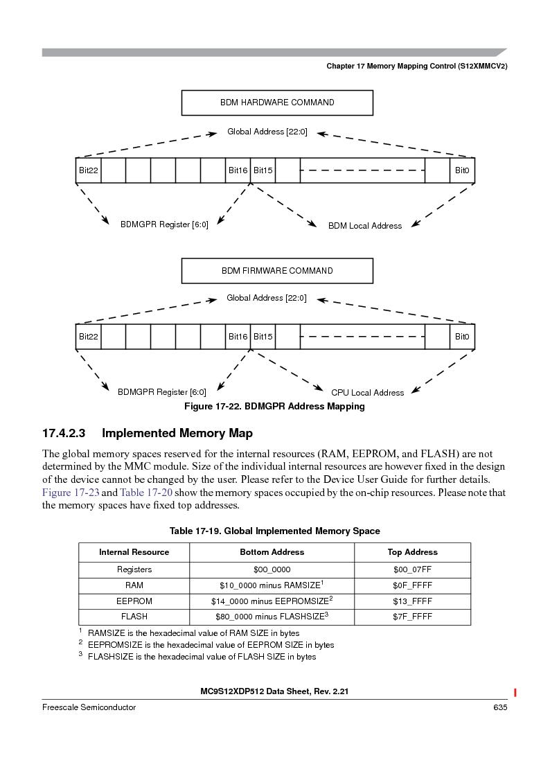 MC9S12XDT512MAL ,Freescale Semiconductor厂商,IC MCU 512K FLASH 112-LQFP, MC9S12XDT512MAL datasheet预览  第635页