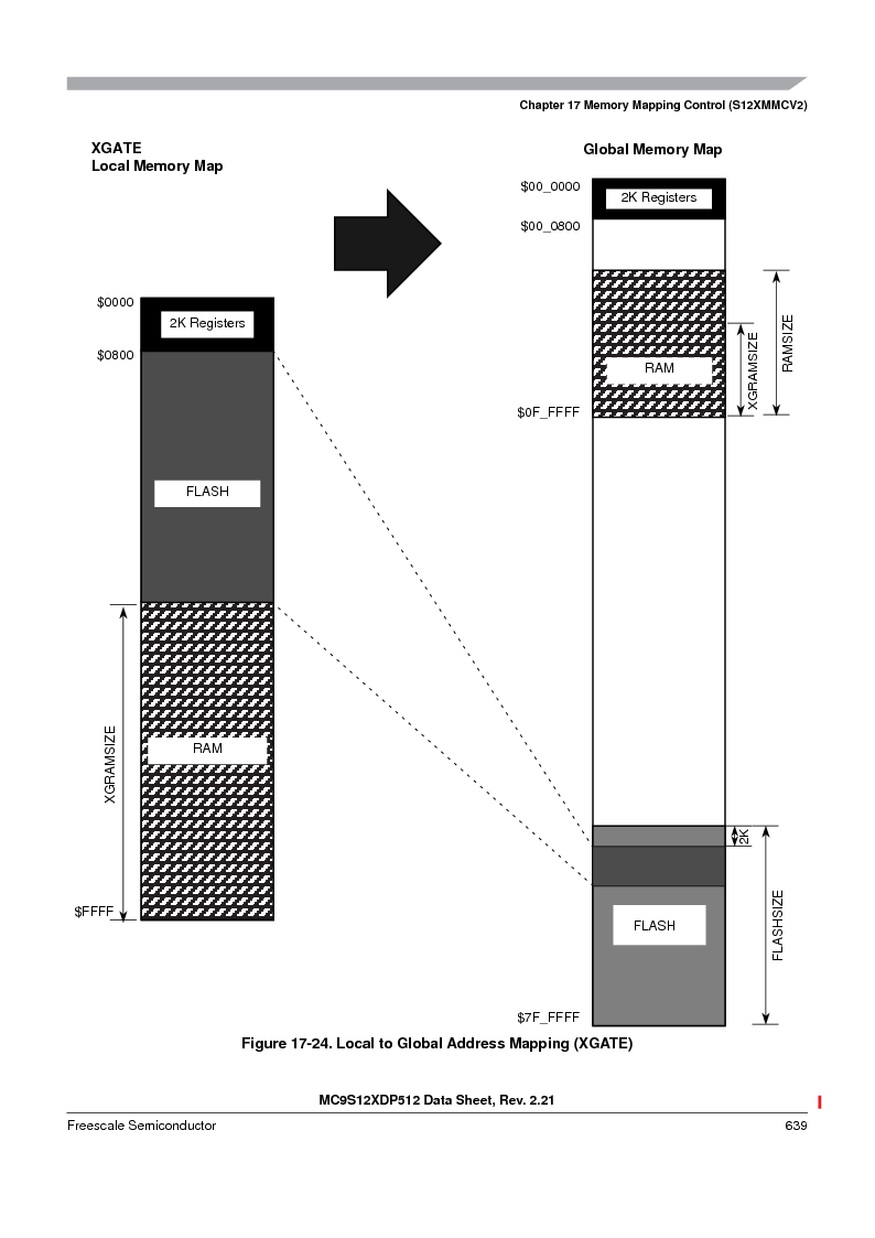 MC9S12XDT512MAL ,Freescale Semiconductor厂商,IC MCU 512K FLASH 112-LQFP, MC9S12XDT512MAL datasheet预览  第639页