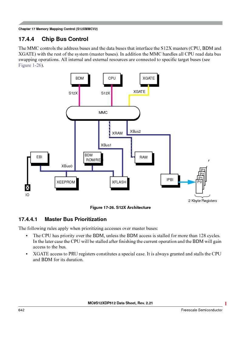 MC9S12XDT512MAL ,Freescale Semiconductor厂商,IC MCU 512K FLASH 112-LQFP, MC9S12XDT512MAL datasheet预览  第642页