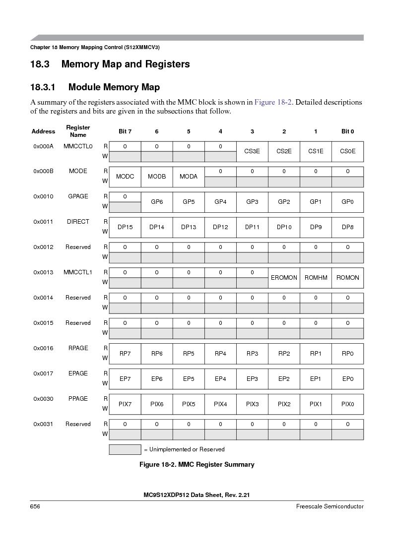 MC9S12XDT512MAL ,Freescale Semiconductor厂商,IC MCU 512K FLASH 112-LQFP, MC9S12XDT512MAL datasheet预览  第656页