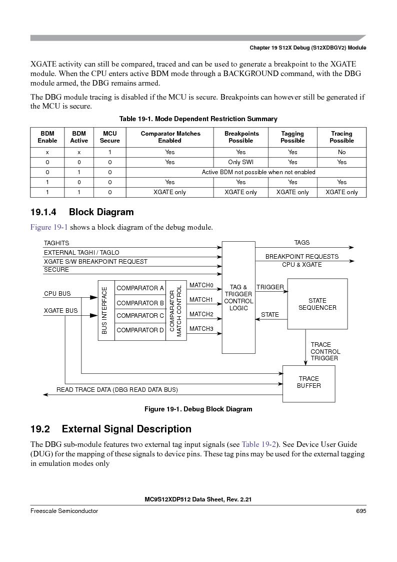 MC9S12XDT512MAL ,Freescale Semiconductor厂商,IC MCU 512K FLASH 112-LQFP, MC9S12XDT512MAL datasheet预览  第693页