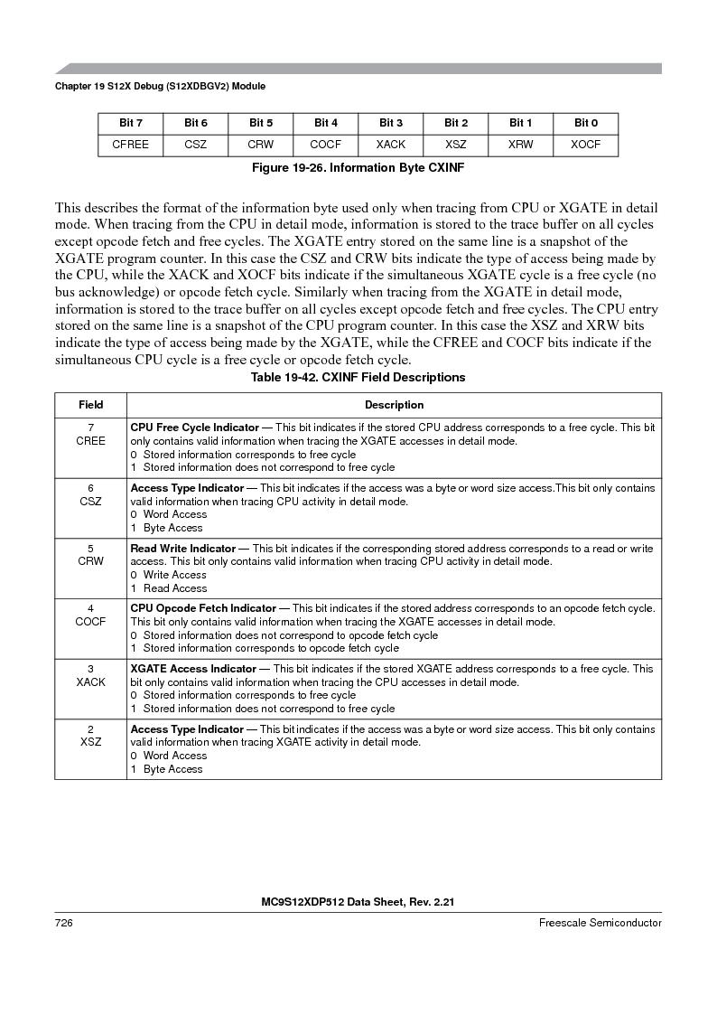 MC9S12XDT512MAL ,Freescale Semiconductor厂商,IC MCU 512K FLASH 112-LQFP, MC9S12XDT512MAL datasheet预览  第724页
