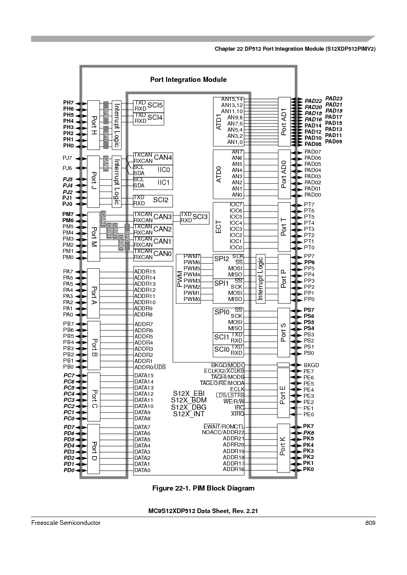 MC9S12XDT512MAL ,Freescale Semiconductor厂商,IC MCU 512K FLASH 112-LQFP, MC9S12XDT512MAL datasheet预览  第807页
