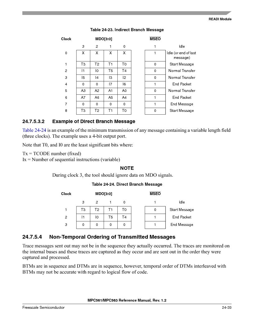 MPC561MZP56R2 ,Freescale Semiconductor厂商,IC MPU 32BIT 56MHZ 388-PBGA, MPC561MZP56R2 datasheet预览  第1001页